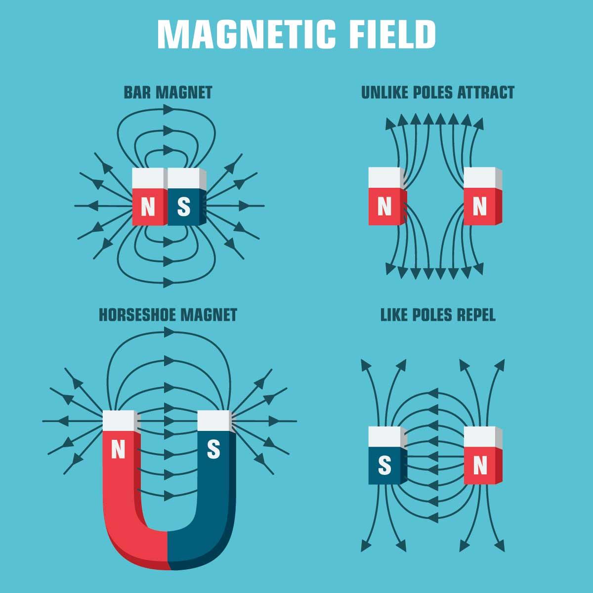 磁力を合成強化する考え方
