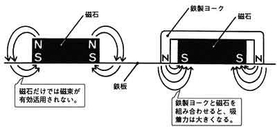 漏れた磁力を集め導き、被着体である冷蔵庫の側に集中させる役割を担うのが、ヨーク