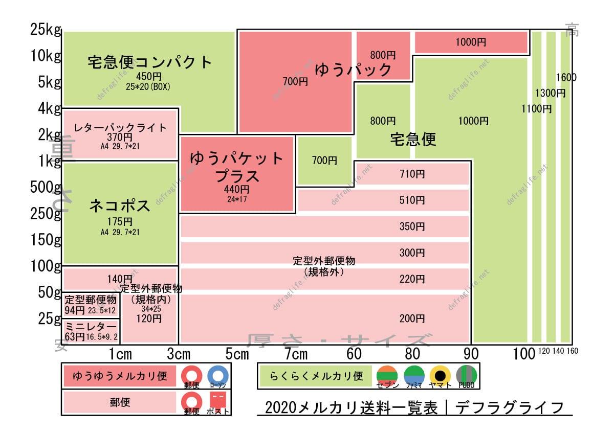 2020年10月版 メルカリ最安送料一覧表 デフラグライフ mercaris-diagram