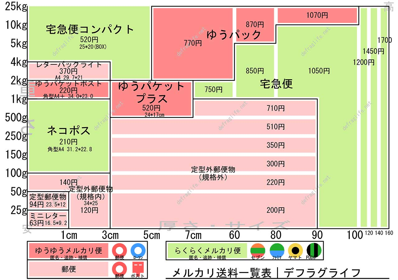2020年11月版 メルカリ最安送料一覧表 デフラグライフ mercari-diagram3
