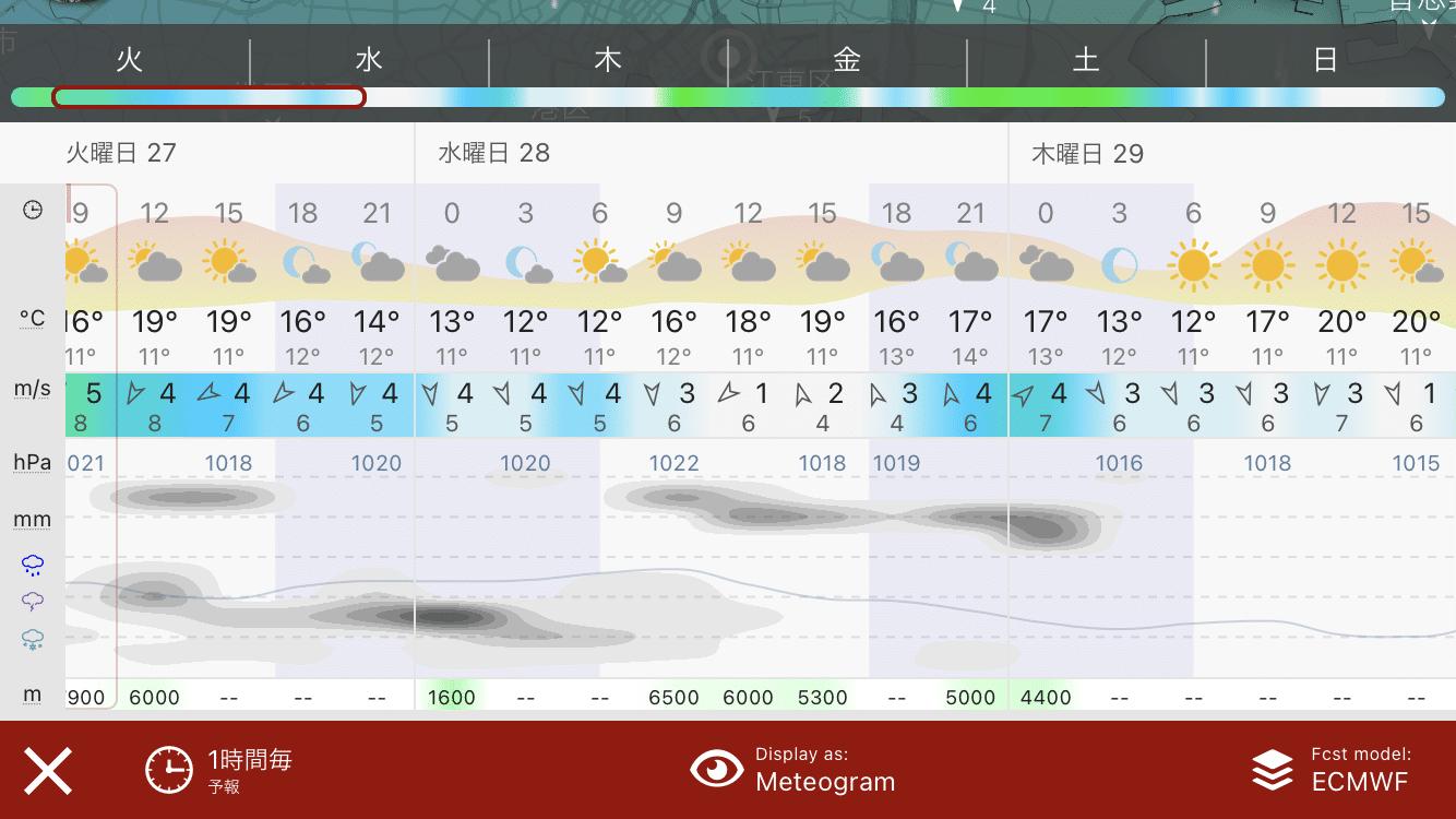 スクロールできる長期天気予報